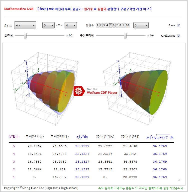 155-회전체부피와겉넓이(dx와 dl의 차이).png