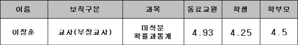 2016_교원평가_종합.png