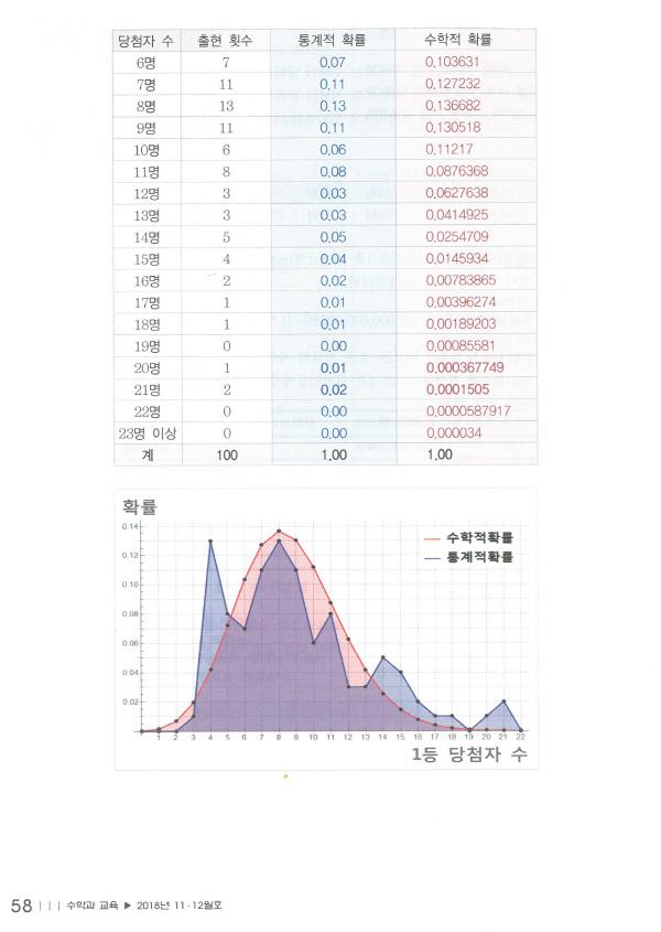 600_수학과교육_18.11~12월호_4.jpg